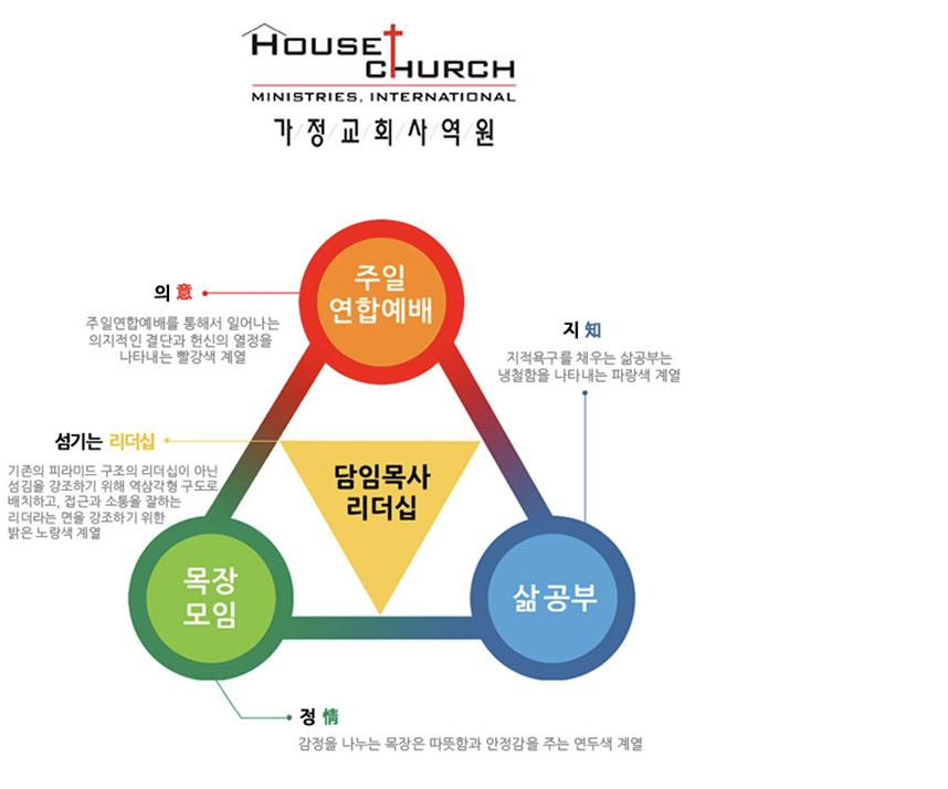 가정교회 상징 한국 사본.jpg